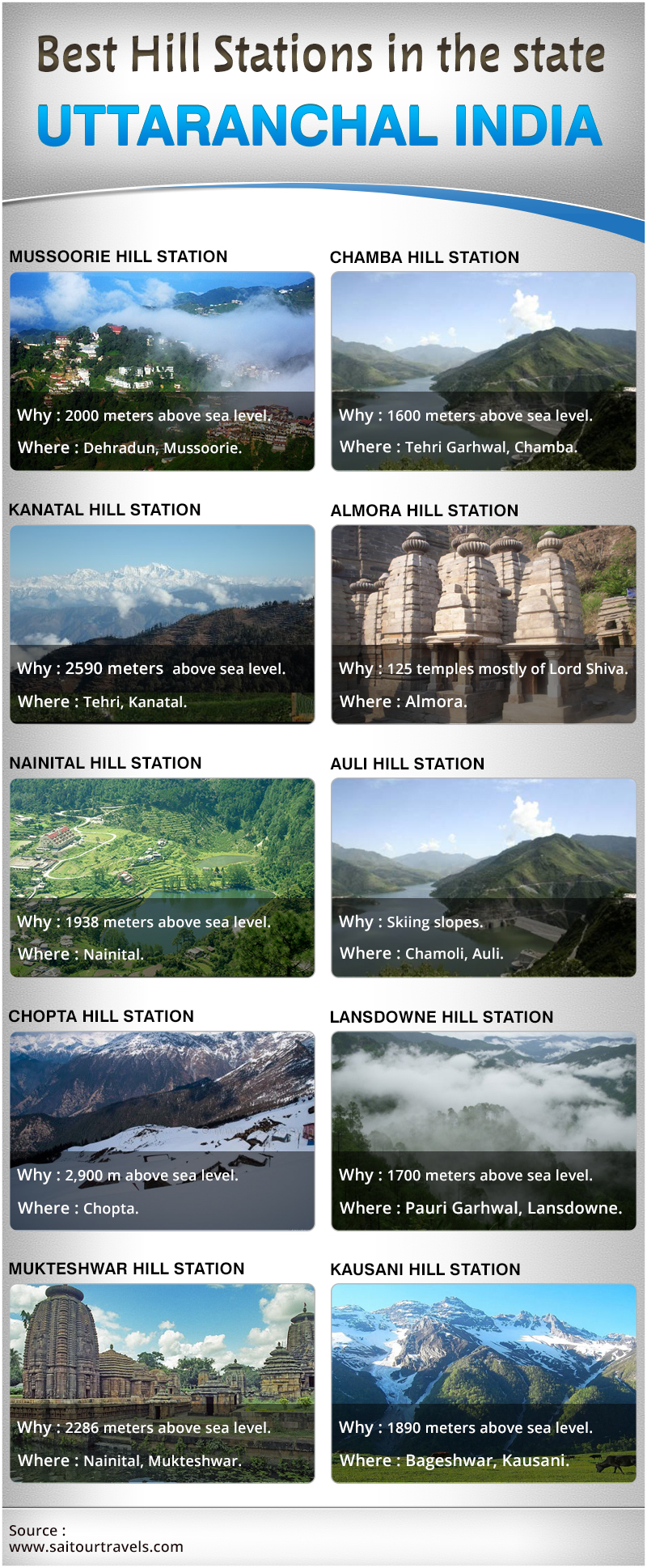Best hill stations in the state Uttaranchal India