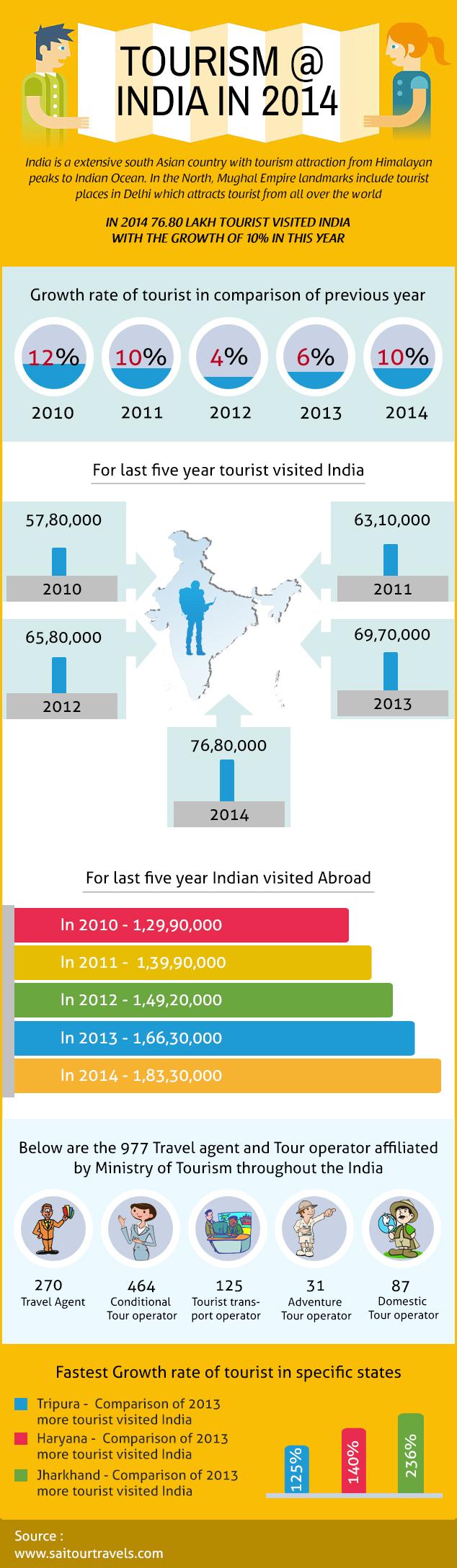 Tourism @ India in 2014