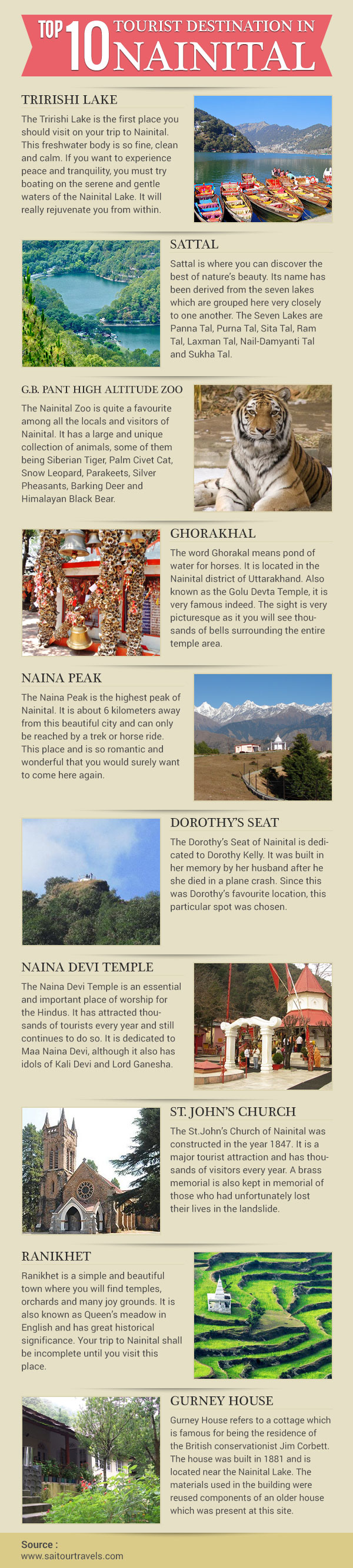 Top 10 tourist destinations in Nainital